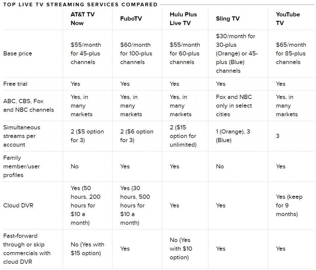 Best IPTV Services to Cut Cord Save Money   TanggulaTVBox